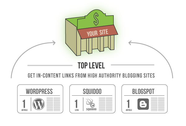 BrandLume In Content Link Building Strategy Flow Diagram